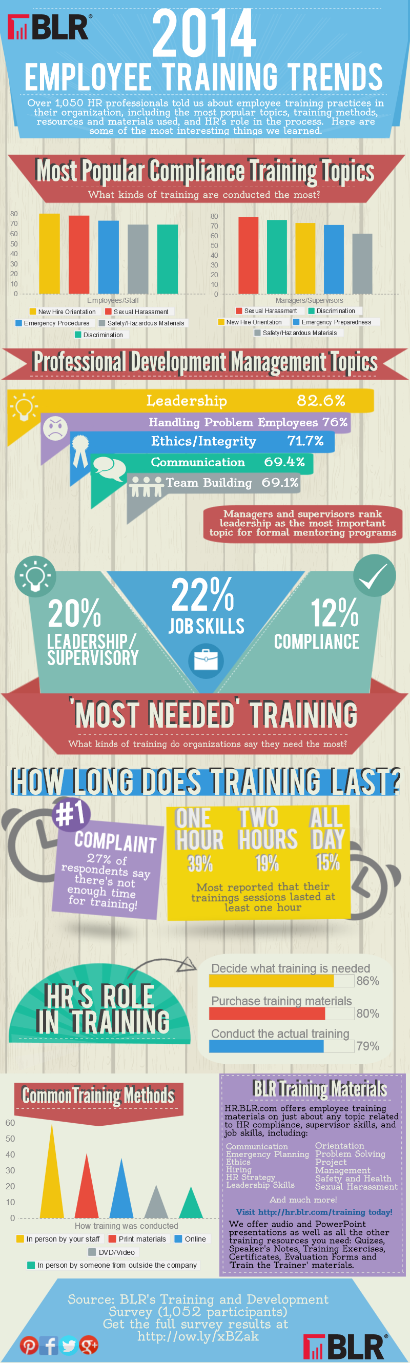 Employee Training Infographic