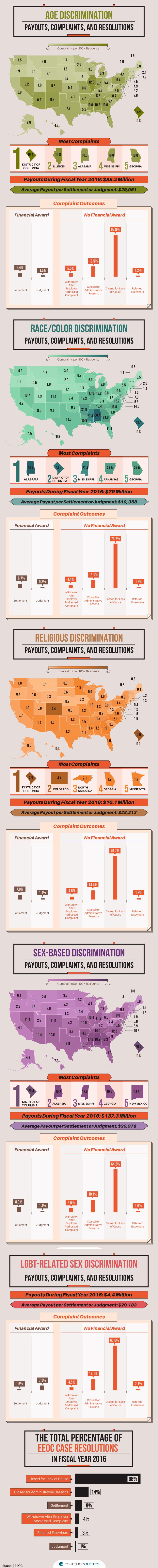 EEOC infographic