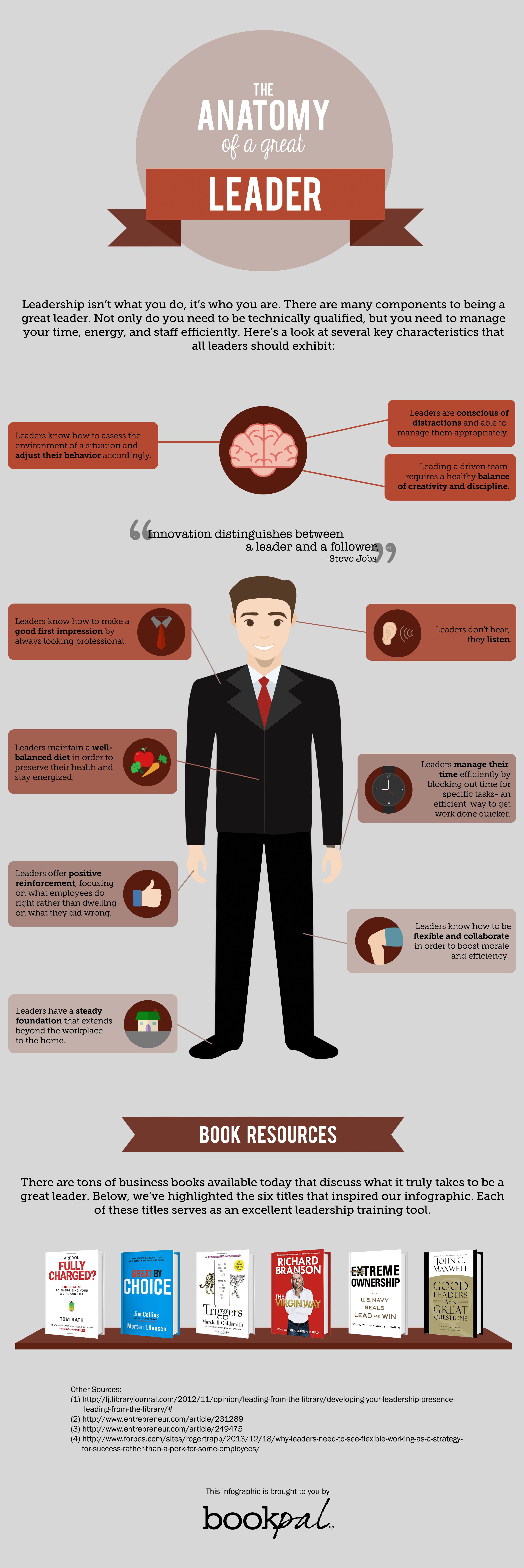 Anatomy of a great leader infographic