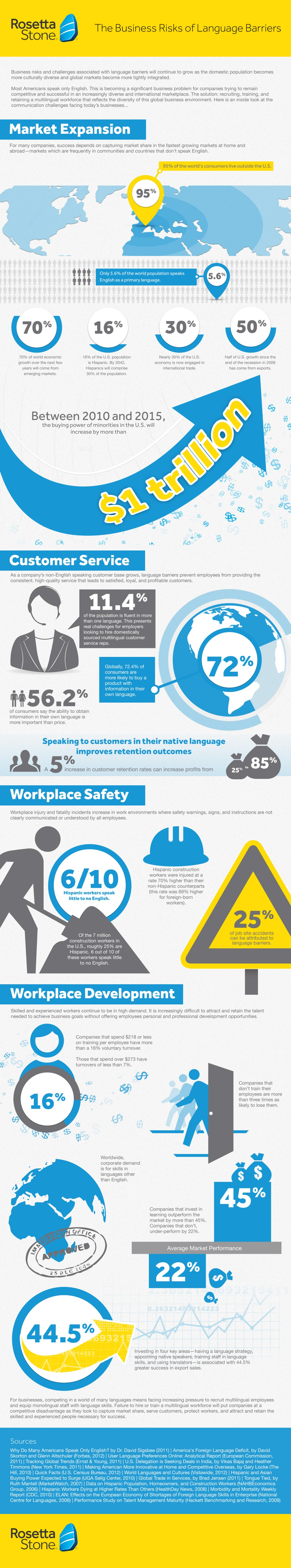 The Business Risks of Language Barriers Infographic