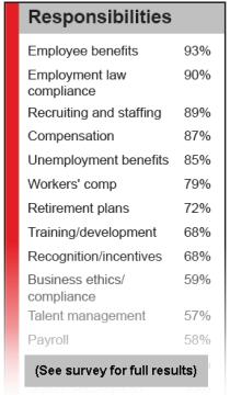 HR responsibilities