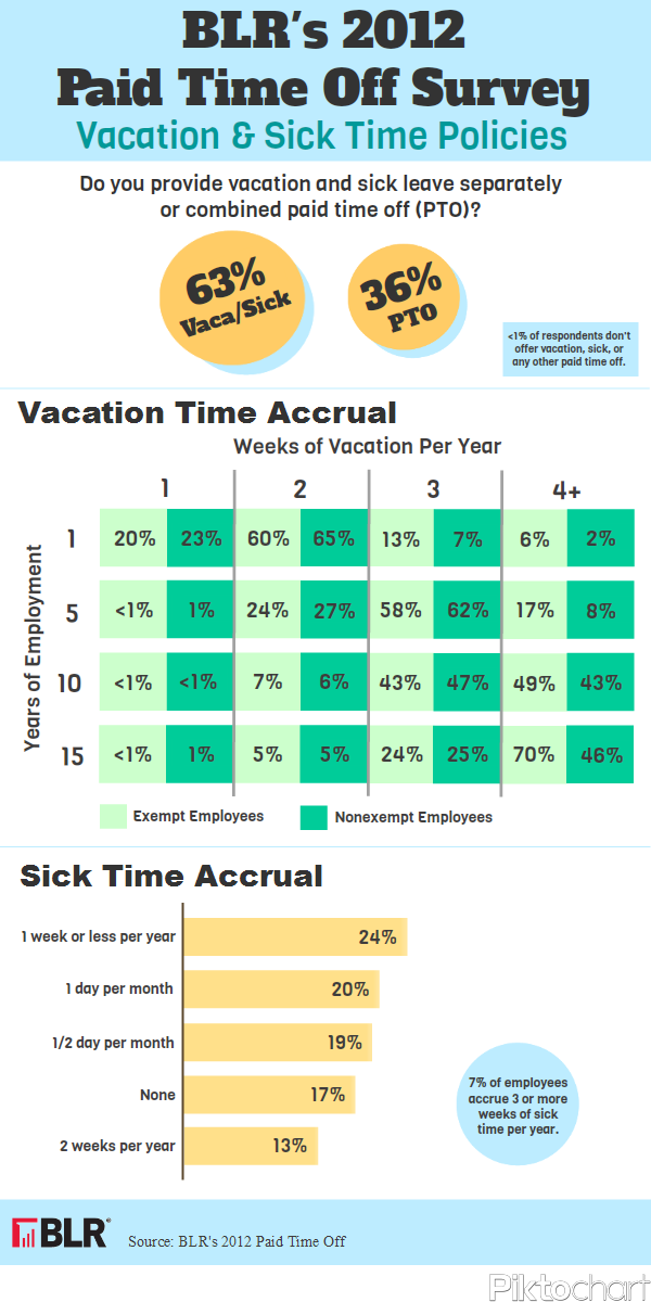 BLR Paid Time Off Survey: Vacation and Sick Policies